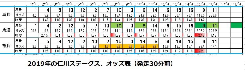 2019年仁川ステークスオッズ表